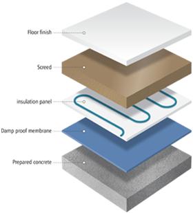 Underfloor Heating <br> Layered Illustration